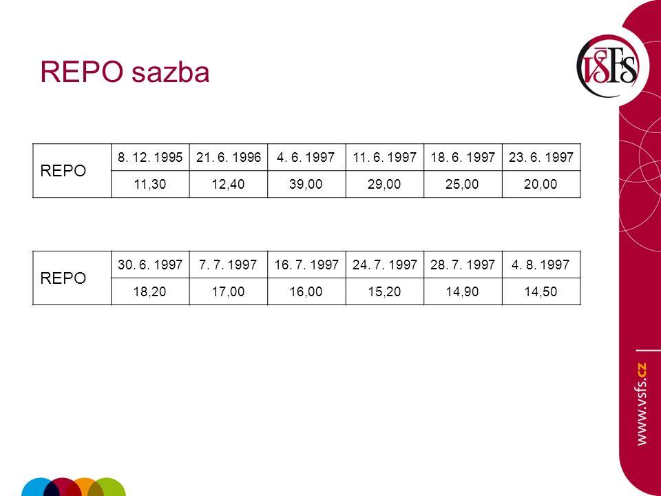 Sazby ČNB 8.2. 20088. 8. 20087. 11. 200818.12.20086.