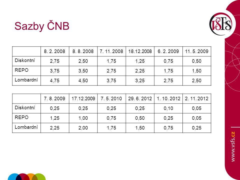 Rozdíly v ratingu Moody'sS&PS&PFitch IrskoBaa3ABBB+(4) ItálieBaa2BBB-BBB+(2) MaltaA3BBB+A(2) RumunskoBaa3BB+BBB-(IS) BulharskoBaa2BBBBB+(IS) RuskoBa1BB+BBB-(IS) TureckoBaa3BB+BBB-(IS) IndonésieBaa3BB+BBB-(IS)
