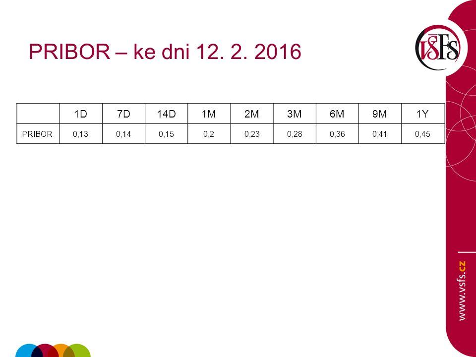 PRIBOR – ke dni 12. 2. 2016 1D7D14D1M2M3M6M9M1Y PRIBOR0,130,140,150,20,230,280,360,410,45