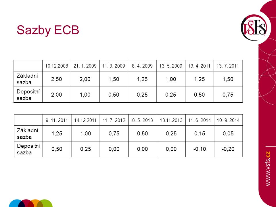 Sazby ECB 10.12.200821. 1. 200911. 3. 20098. 4.