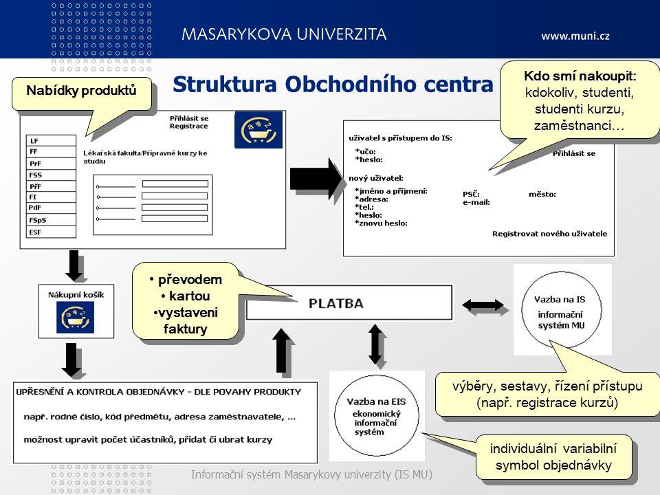 Informační systém Masarykovy univerzity (IS MU) Struktura Obchodního centra Kdo smí nakoupit: kdokoliv, studenti, studenti kurzu, zaměstnanci… Nabídky