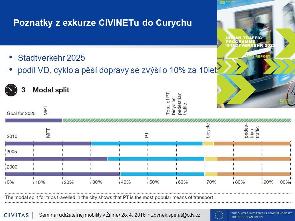 Poznatky z exkurze CIVINETu do Curychu Stadtverkehr 2025 podíl VD, cyklo a pěší dopravy se zvýší o 10% za 10let Seminár udržateľnej mobility v Žiline