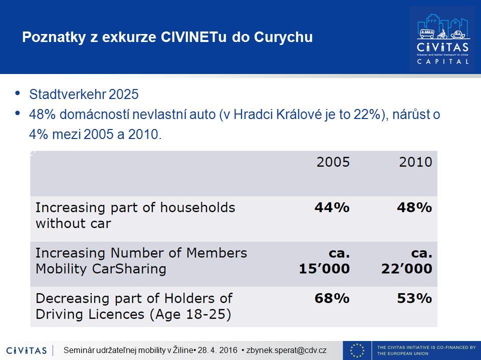 Poznatky z exkurze CIVINETu do Curychu Stadtverkehr 2025 48% domácností nevlastní auto (v Hradci Králové je to 22%), nárůst o 4% mezi 2005 a 2010. Sem