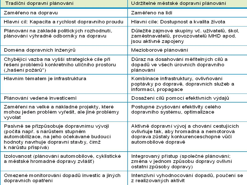 Zásady udržitelného dopravního plánování Seminár udržateľnej mobility v Žiline 28.