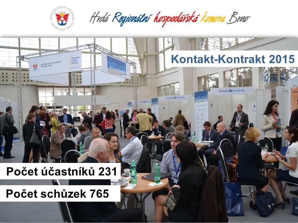 Počet účastníků 231 Kontakt-Kontrakt 2015 Počet schůzek 765