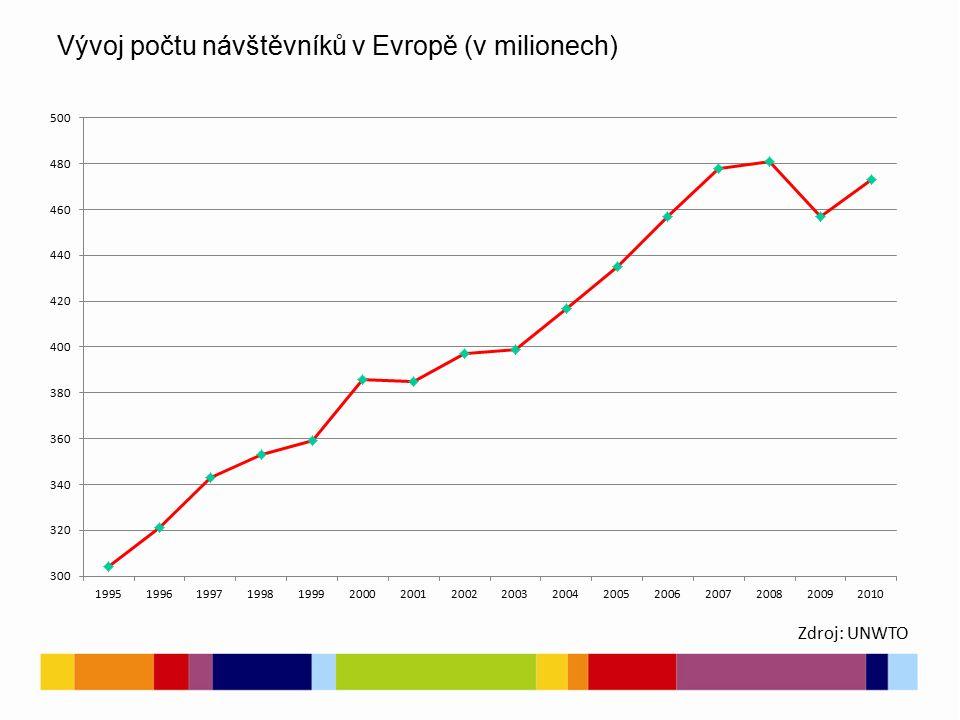 Vývoj počtu návštěvníků v Evropě (v milionech) Zdroj: UNWTO