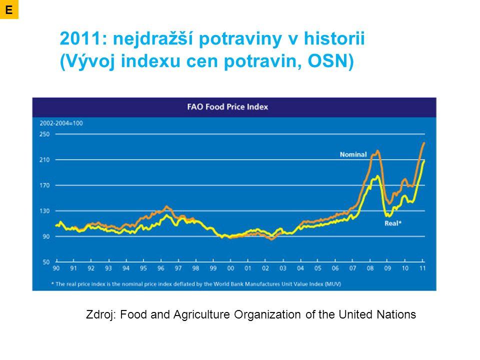 2011: nejdražší potraviny v historii (Vývoj indexu cen potravin, OSN) E Zdroj: Food and Agriculture Organization of the United Nations