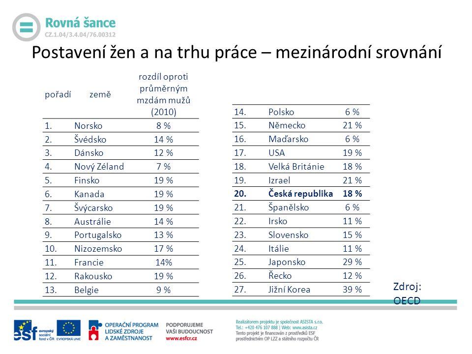 Postavení žen a na trhu práce – mezinárodní srovnání pořadízemě rozdíl oproti průměrným mzdám mužů (2010) 1.Norsko8 % 2.Švédsko14 % 3.Dánsko12 % 4.Nový Zéland7 % 5.Finsko19 % 6.Kanada19 % 7.Švýcarsko19 % 8.Austrálie14 % 9.Portugalsko13 % 10.Nizozemsko17 % 11.Francie14% 12.Rakousko19 % 13.Belgie9 % 14.Polsko6 % 15.Německo21 % 16.Maďarsko6 % 17.USA19 % 18.Velká Británie18 % 19.Izrael21 % 20.Česká republika18 % 21.Španělsko6 % 22.Irsko11 % 23.Slovensko15 % 24.Itálie11 % 25.Japonsko29 % 26.Řecko12 % 27.Jižní Korea39 % Zdroj: OECD