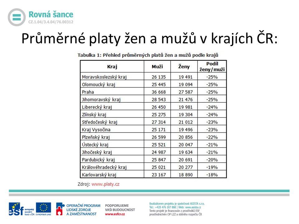 Průměrné platy žen a mužů v krajích ČR: