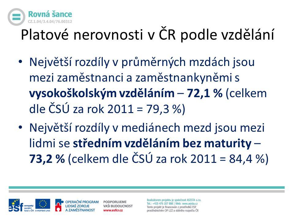 Největší rozdíly v průměrných mzdách jsou mezi zaměstnanci a zaměstnankyněmi s vysokoškolským vzděláním – 72,1 % (celkem dle ČSÚ za rok 2011 = 79,3 %) Největší rozdíly v mediánech mezd jsou mezi lidmi se středním vzděláním bez maturity – 73,2 % (celkem dle ČSÚ za rok 2011 = 84,4 %) Platové nerovnosti v ČR podle vzdělání