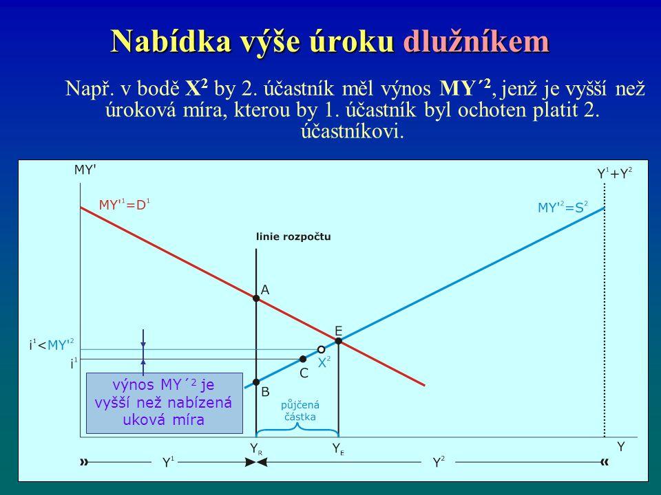 Nabídka výše úroku dlužníkem Např. v bodě X 2 by 2.