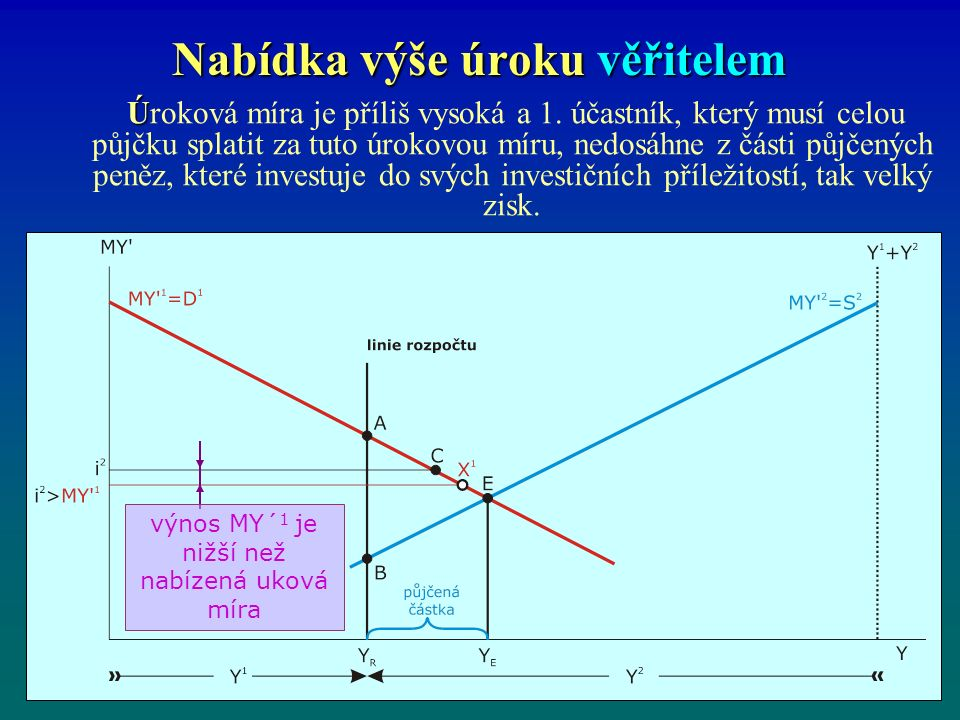Nabídka výše úroku věřitelem Ú Úroková míra je příliš vysoká a 1.