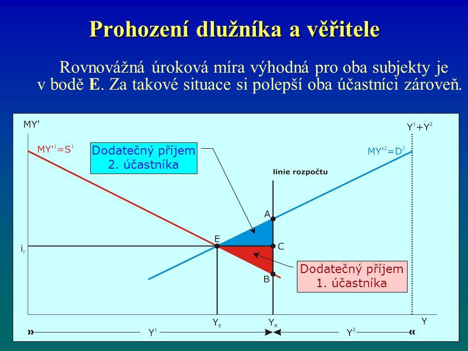 Prohození dlužníka a věřitele Rovnovážná úroková míra výhodná pro oba subjekty je v bodě E.