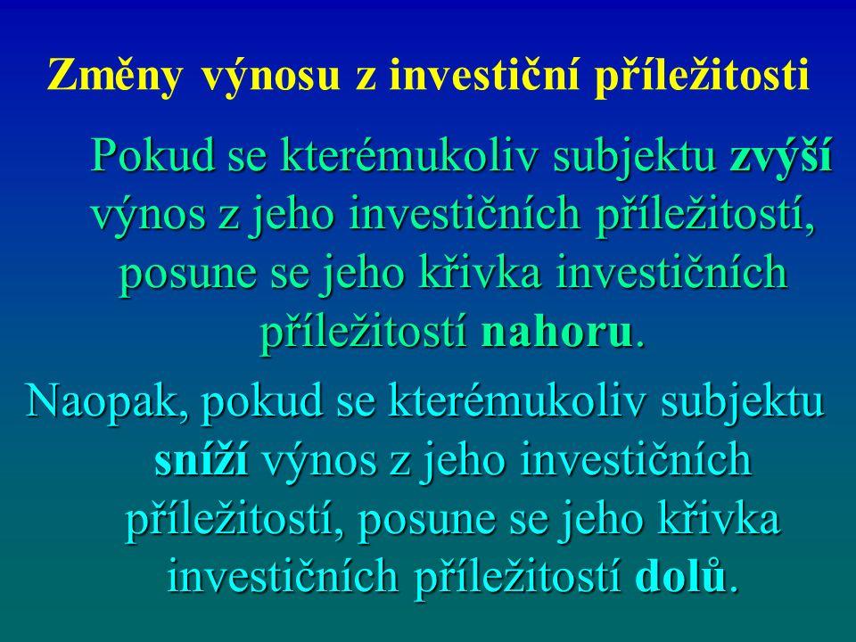 Změny výnosu z investiční příležitosti Pokud se kterémukoliv subjektu zvýší výnos z jeho investičních příležitostí, posune se jeho křivka investičních příležitostí nahoru.