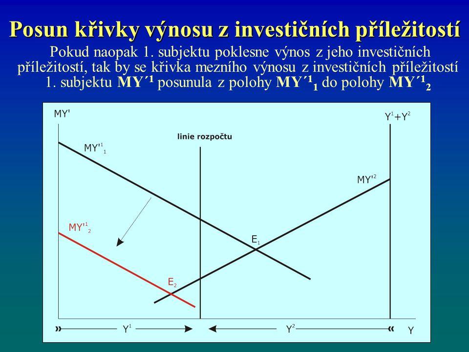 Posun křivky výnosu z investičních příležitostí Pokud naopak 1.