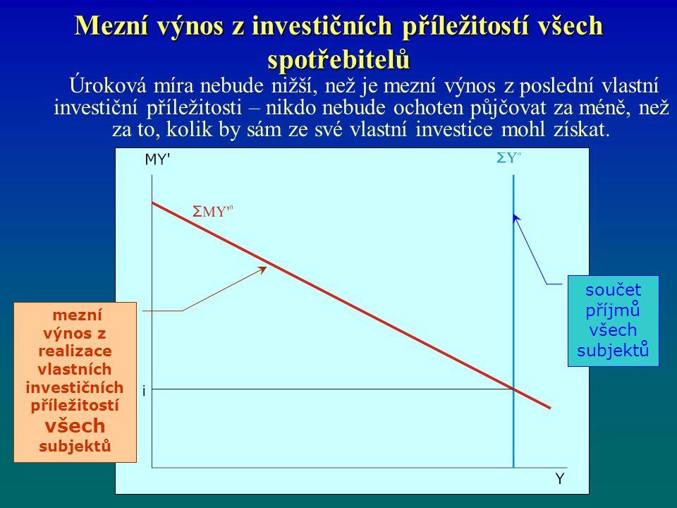 Mezní výnos z investičních příležitostí všech spotřebitelů Úroková míra nebude nižší, než je mezní výnos z poslední vlastní investiční příležitosti – nikdo nebude ochoten půjčovat za méně, než za to, kolik by sám ze své vlastní investice mohl získat.