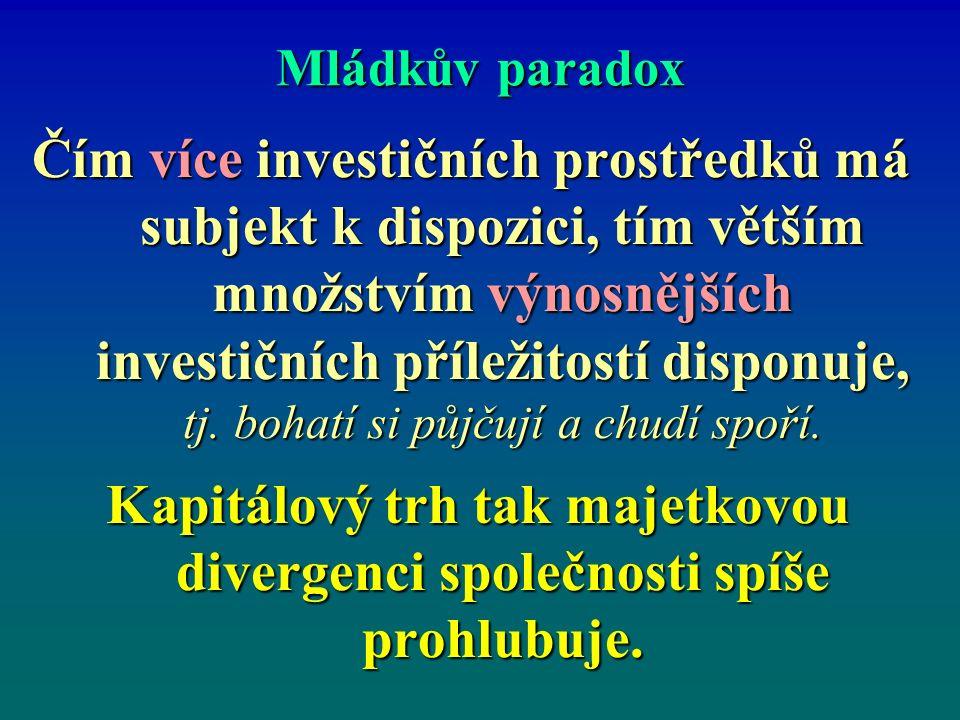 Mládkův paradox Čím více investičních prostředků má subjekt k dispozici, tím větším množstvím výnosnějších investičních příležitostí disponuje, tj.