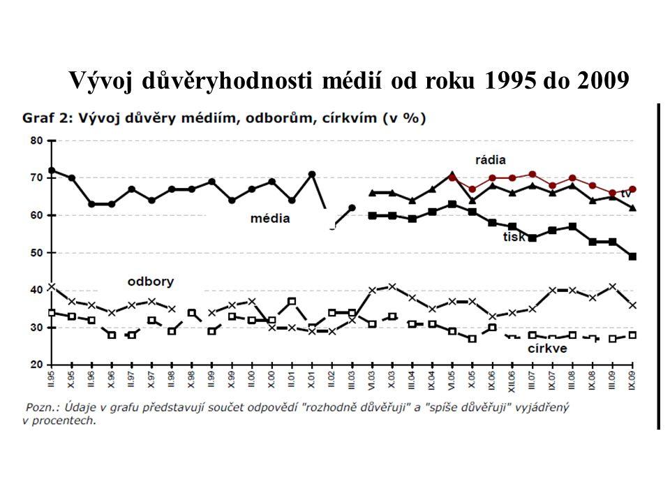 Vývoj důvěryhodnosti médií od roku 1995 do 2009