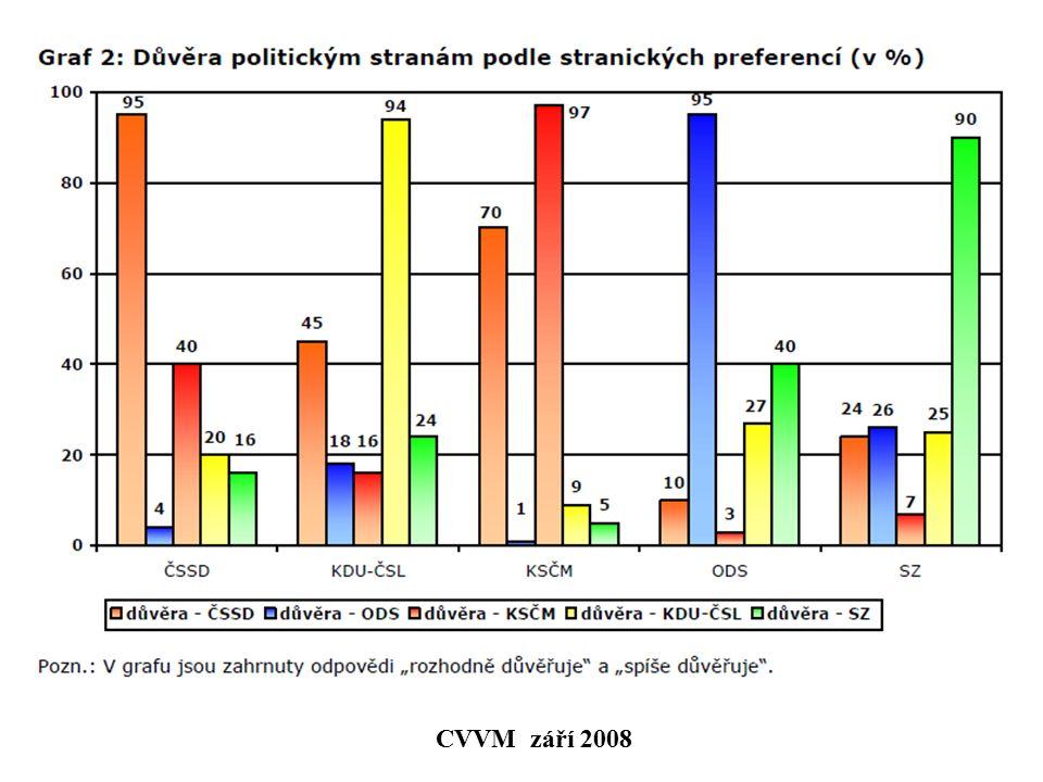 CVVM září 2008