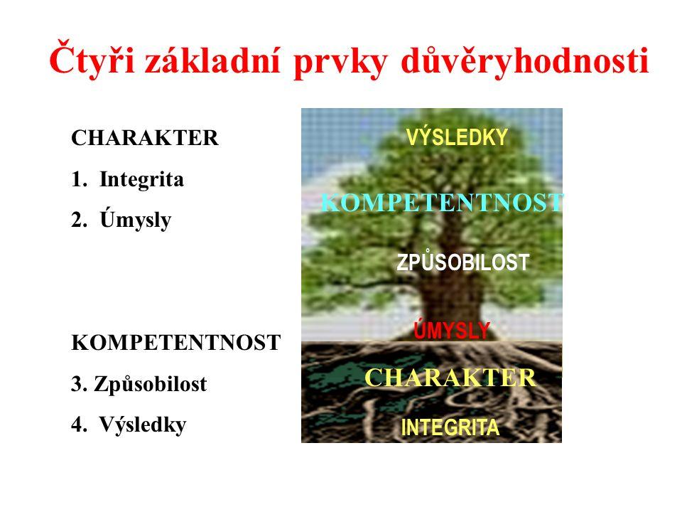 Čtyři základní prvky důvěryhodnosti CHARAKTER INTEGRITA ÚMYSLY VÝSLEDKY ZPŮSOBILOST KOMPETENTNOST CHARAKTER 1.