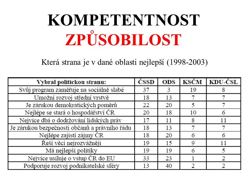 KOMPETENTNOST ZPŮSOBILOST Která strana je v dané oblasti nejlepší (1998-2003)