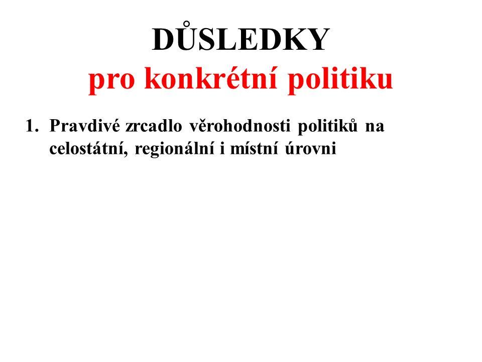 DŮSLEDKY pro konkrétní politiku 1.Pravdivé zrcadlo věrohodnosti politiků na celostátní, regionální i místní úrovni