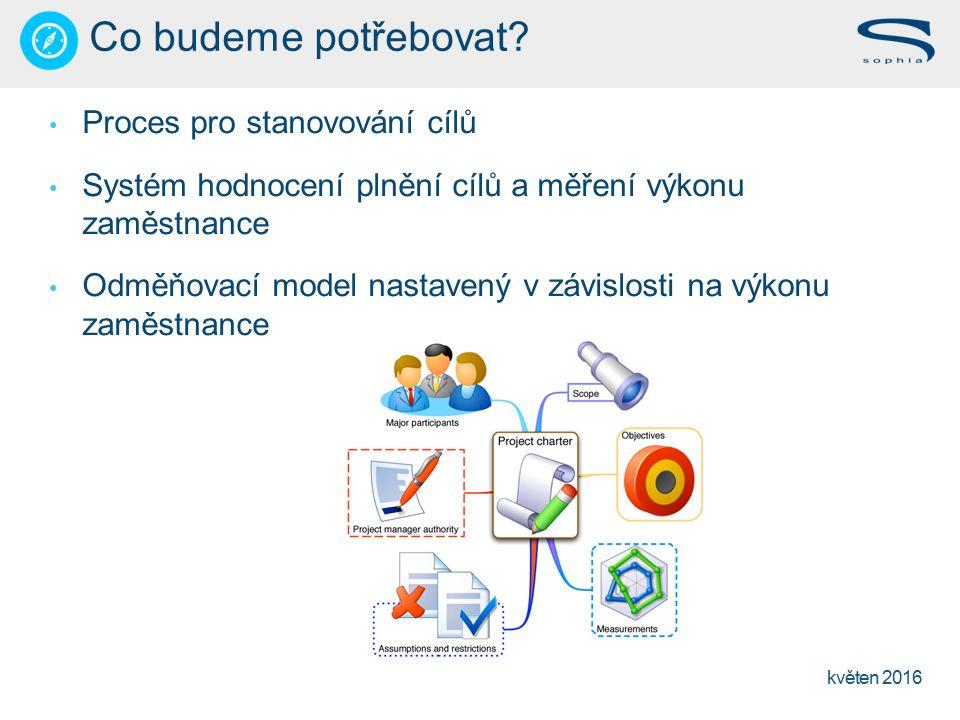 květen 2016 Proces pro stanovování cílů Systém hodnocení plnění cílů a měření výkonu zaměstnance Odměňovací model nastavený v závislosti na výkonu zaměstnance Co budeme potřebovat?
