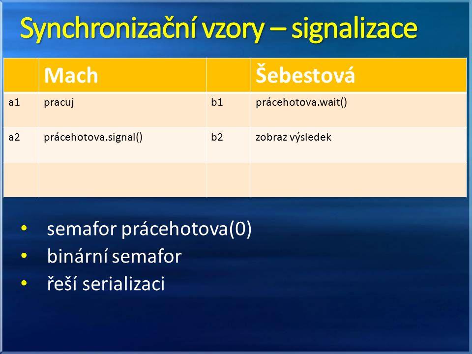 semafor prácehotova(0) binární semafor řeší serializaci MachŠebestová a1a1pracujb1prácehotova.wait() a2prácehotova.signal()b2zobraz výsledek