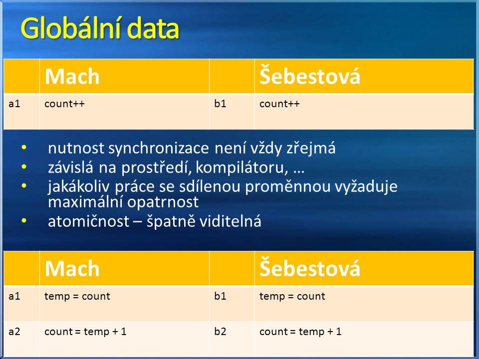 nutnost synchronizace není vždy zřejmá závislá na prostředí, kompilátoru, … jakákoliv práce se sdílenou proměnnou vyžaduje maximální opatrnost atomičnost – špatně viditelná MachŠebestová a1a1count++b1count++ MachŠebestová a1a1temp = countb1temp = count a2count = temp + 1b2count = temp + 1