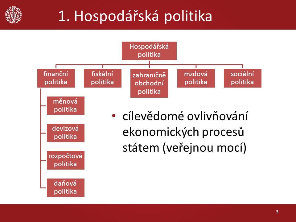 1. Hospodářská politika 3 Hospodářská politika finanční politika měnová politika devizová politika rozpočtová politika daňová politika fiskální politi