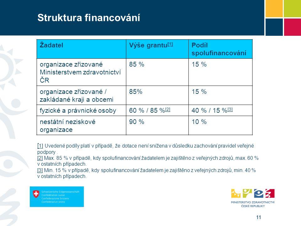 11 Struktura financování ŽadatelVýše grantu [1] [1] Podíl spolufinancování organizace zřizované Ministerstvem zdravotnictví ČR 85 %15 % organizace zřizované / zakládané kraji a obcemi 85%15 % fyzické a právnické osoby60 % / 85 % [2] [2] 40 % / 15 % [3] [3] nestátní neziskové organizace 90 %10 % [ 1][ 1] Uvedené podíly platí v případě, že dotace není snížena v důsledku zachování pravidel veřejné podpory.
