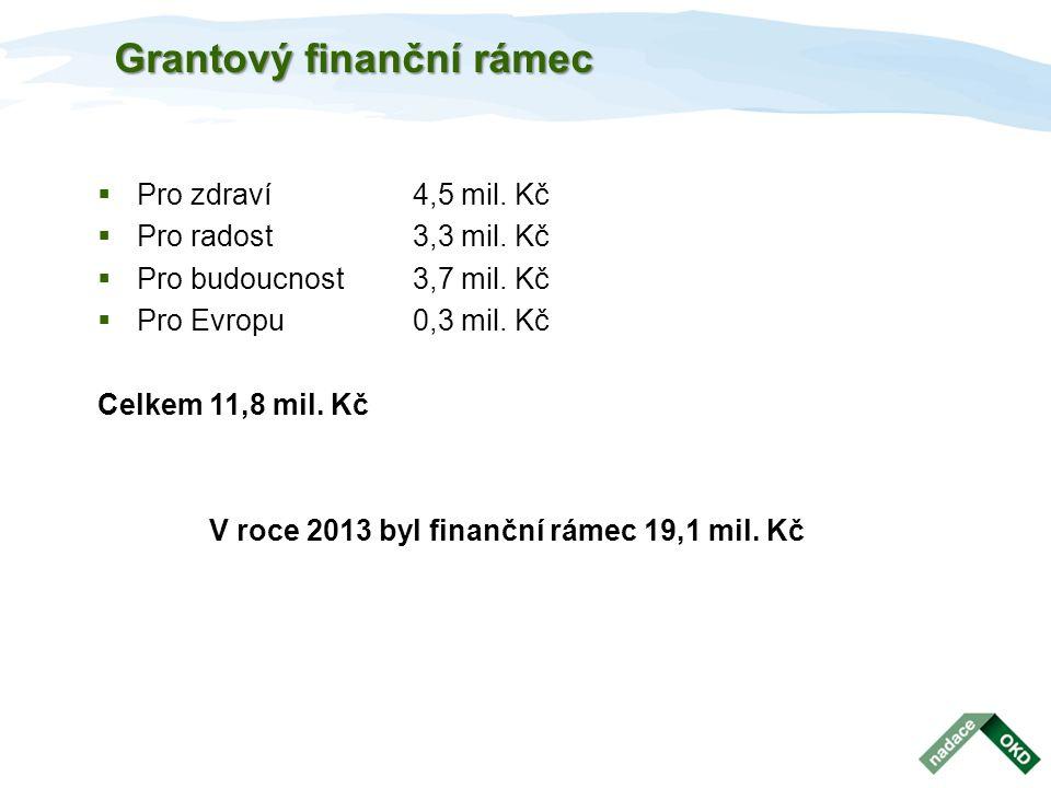 Grantový finanční rámec  Pro zdraví4,5 mil. Kč  Pro radost3,3 mil. Kč  Pro budoucnost3,7 mil. Kč  Pro Evropu0,3 mil. Kč Celkem 11,8 mil. Kč V roce