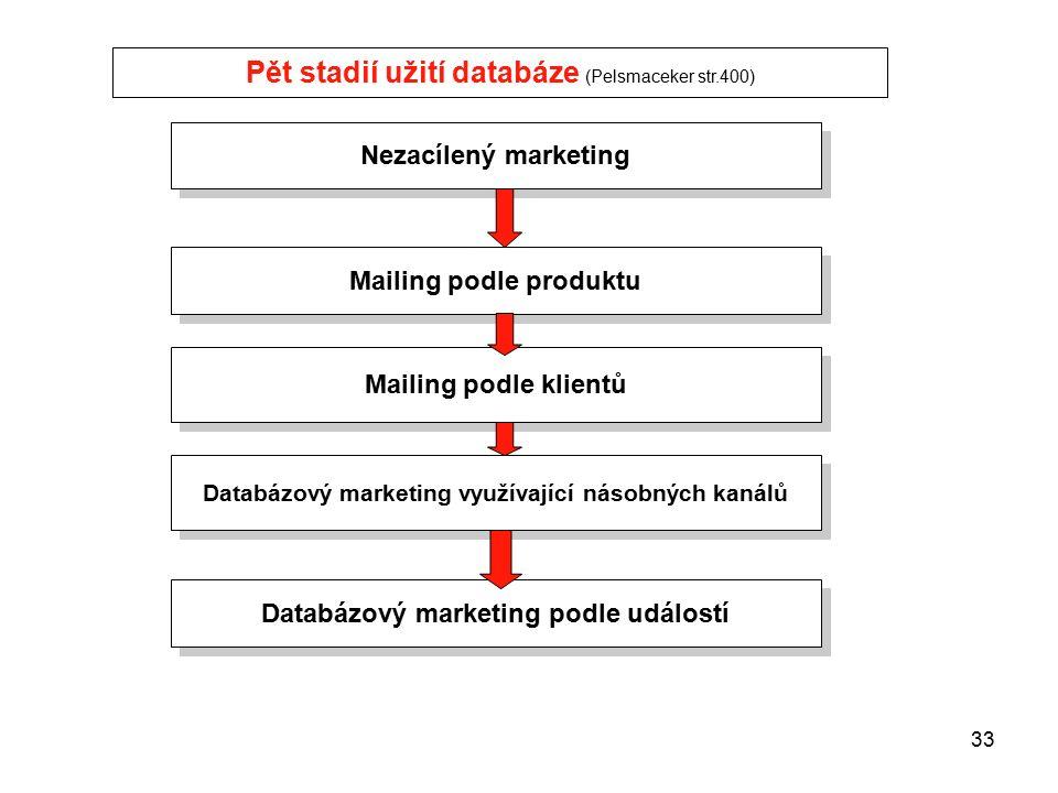 32 PaedDr.Emil Hanousek,CSc., 14002@mail.vsfs.cz :: Databázový marketing II Pelsmacker 398 Nedostatky marketingových databází: Nekomplexnost Údaje jsou zastaralé nebo neplatné Nespolehlivost Nesourodost Duplicita