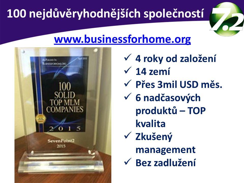 100 nejdůvěryhodnějších společností www.businessforhome.org 4 roky od založení 14 zemí Přes 3mil USD měs. 6 nadčasových produktů – TOP kvalita Zkušený