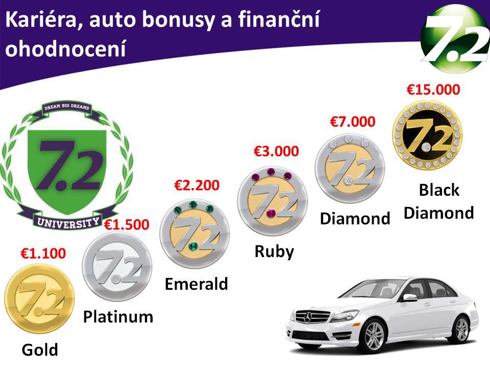 Kariéra, auto bonusy a finanční ohodnocení €1.100 €1.500 €2.200 €3.000 €7.000 €15.000