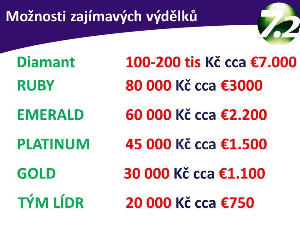 Průměrný měsíční příjem dle pozice TÝM LÍDR 20 000 Kč cca €750 GOLD 30 000 Kč cca €1.100 PLATINUM 45 000 Kč cca €1.500 EMERALD 60 000 Kč cca €2.200 RUBY 80 000 Kč cca €3000 Diamant 100-200 tis Kč cca €7.000 Možnosti zajímavých výdělků