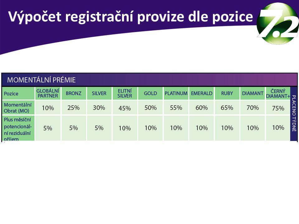 Výpočet registrační provize dle pozice