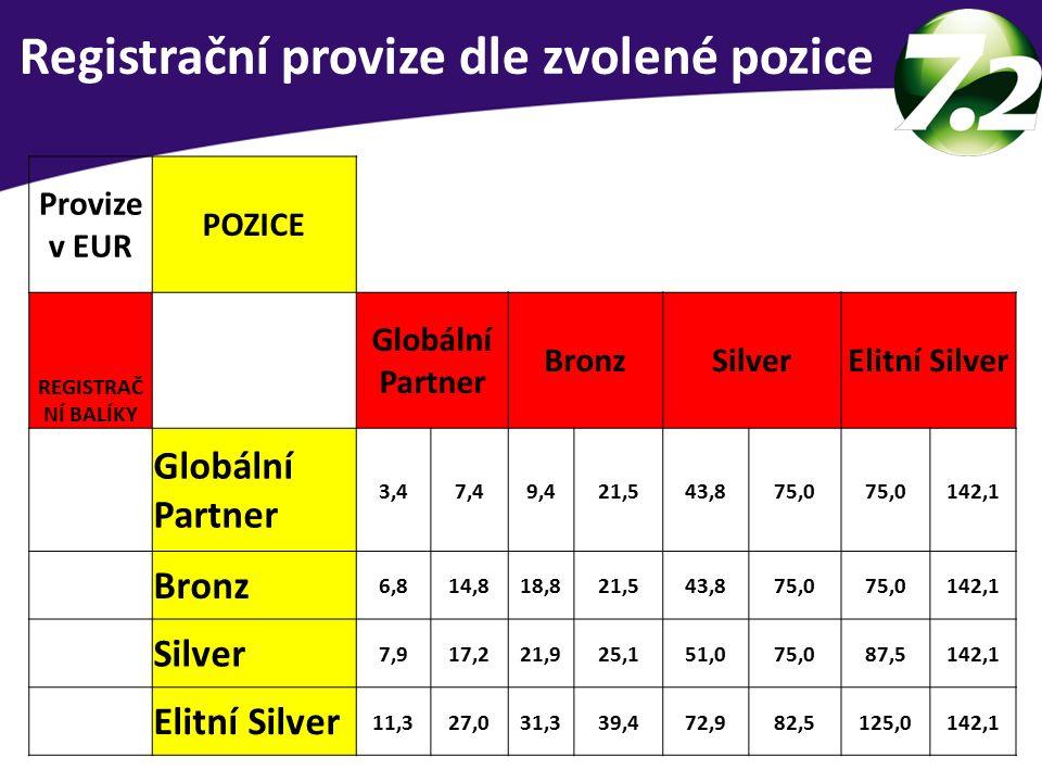 3 skupiny lidí Registrační provize dle zvolené pozice Provize v EUR POZICE REGISTRAČ NÍ BALÍKY Globální Partner BronzSilverElitní Silver Globální Partner 3,47,49,421,543,875,0 142,1 Bronz 6,814,818,821,543,875,0 142,1 Silver 7,917,221,925,151,075,087,5142,1 Elitní Silver 11,327,031,339,472,982,5125,0142,1