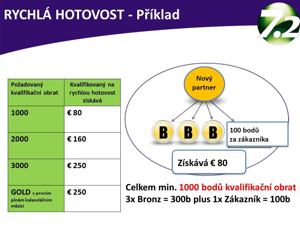 RYCHLÁ HOTOVOST - Příklad Nový partner Získává € 80 100 bodů za zákazníka Požadovaný kvalifikační obrat Kvalifikovaný na rychlou hotovost získává 1000€ 80 2000€ 160 3000€ 250 GOLD v prvním plném kalendářním měsíci € 250 Celkem min.