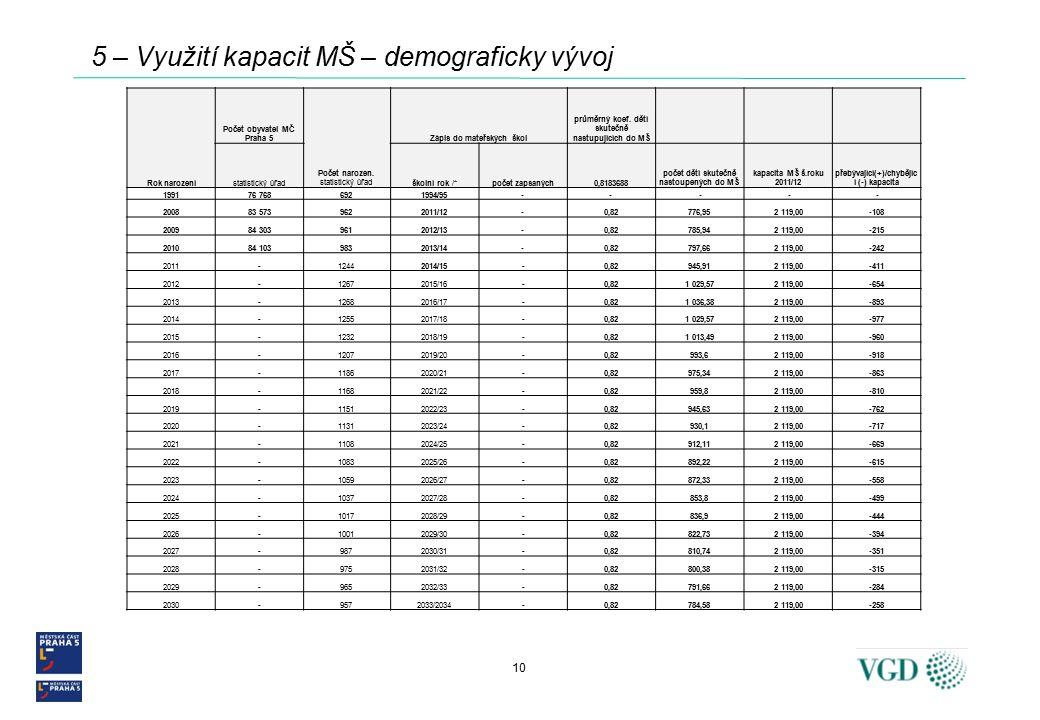 10 5 – Využití kapacit MŠ – demograficky vývoj Rok narození Počet obyvatel MČ Praha 5 Počet narozen.