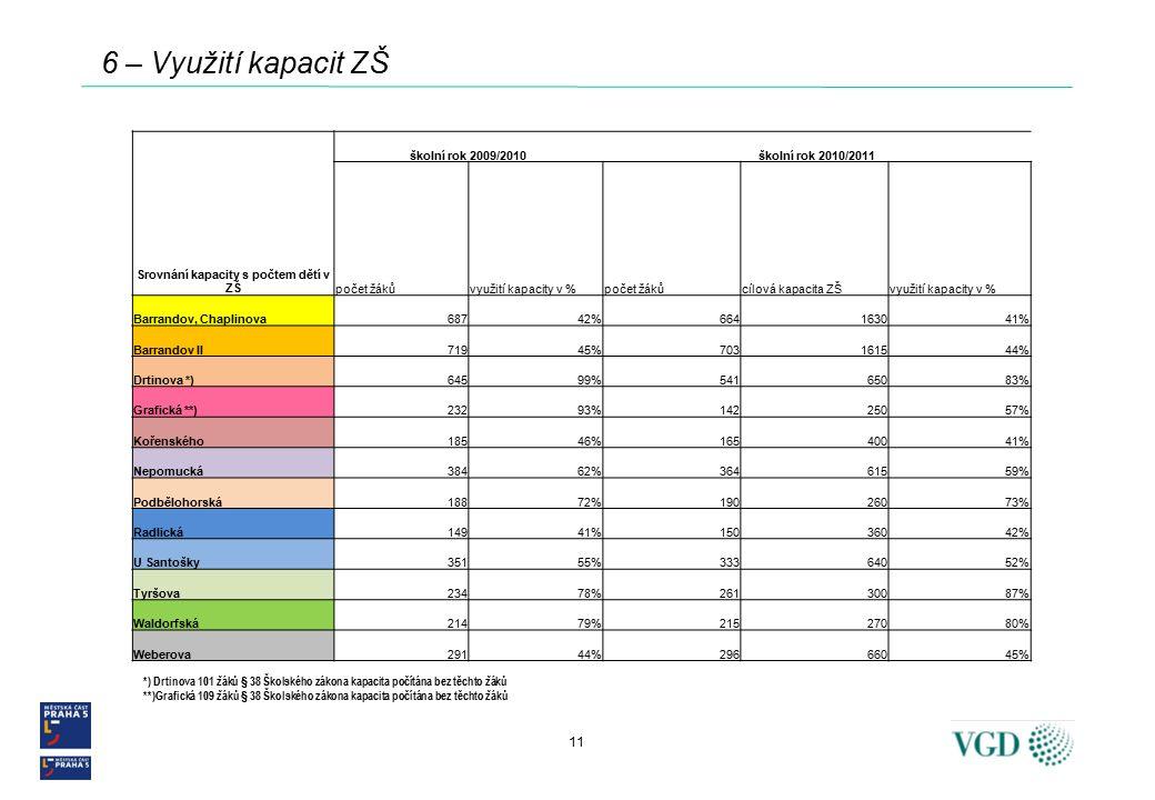 11 6 – Využití kapacit ZŠ Srovnání kapacity s počtem dětí v ZŠ školní rok 2009/2010školní rok 2010/2011 počet žákůvyužití kapacity v %počet žákůcílová kapacita ZŠvyužití kapacity v % Barrandov, Chaplinova68742%664163041% Barrandov II71945%703161544% Drtinova *)64599%54165083% Grafická **)23293%14225057% Kořenského18546%16540041% Nepomucká38462%36461559% Podbělohorská18872%19026073% Radlická14941%15036042% U Santošky35155%33364052% Tyršova23478%26130087% Waldorfská21479%21527080% Weberova29144%29666045% *) Drtinova 101 žáků § 38 Školského zákona kapacita počítána bez těchto žáků **)Grafická 109 žáků § 38 Školského zákona kapacita počítána bez těchto žáků