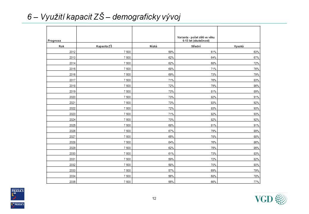 12 6 – Využití kapacit ZŠ – demograficky vývoj Prognoza Varianta - počet dětí ve věku 6-15 let (skutečnost) RokKapacita ZŠNízkáStředníVysoká 20127 50059%61%63% 20137 50062%64%67% 20147 50062%68%72% 20157 50068%71%76% 20167 50069%73%79% 20177 50071%76%83% 20187 50072%79%86% 20197 50073%81%89% 20207 50073%82%91% 20217 50073%83%92% 20227 50072%83%93% 20237 50071%82%93% 20247 50070%82%92% 20257 50068%81%91% 20267 50067%79%89% 20277 50065%78%88% 20287 50064%76%86% 20297 50062%75%85% 20307 50061%73%83% 20317 50059%72%82% 20327 50058%70%80% 20337 50057%69%79% 20347 50056%68%78% 20357 50055%66%77%