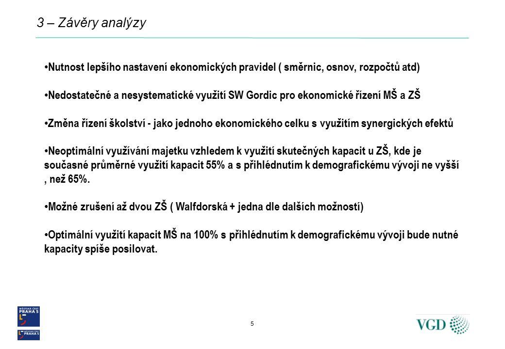 3 – Závěry analýzy Nutnost lepšího nastavení ekonomických pravidel ( směrnic, osnov, rozpočtů atd) Nedostatečné a nesystematické využití SW Gordic pro ekonomické řízení MŠ a ZŠ Změna řízení školství - jako jednoho ekonomického celku s využitím synergických efektů Neoptimální využívání majetku vzhledem k využití skutečných kapacit u ZŠ, kde je současné průměrné využití kapacit 55% a s přihlédnutím k demografickému vývoji ne vyšší, než 65%.