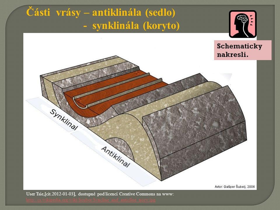 Části vrásy – antiklinála (sedlo) - synklinála (koryto) User Tsie,[cit.2012-01-03], dostupné pod licencí Creative Commons na www: http://cs.wikipedia.org/wiki/Soubor:Syncline_and_anticline_norw.jpg Schematicky nakresli.