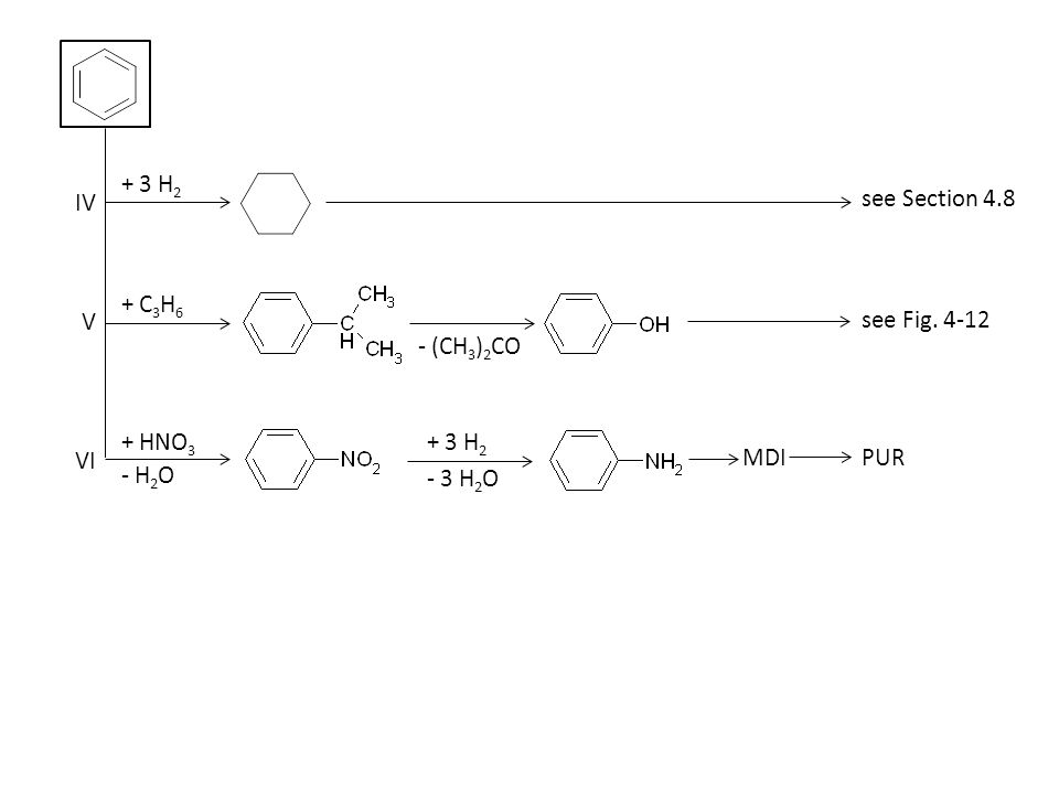 IV VI V + 3 H 2 see Section 4.8 see Fig. 4-12 PUR - (CH 3 ) 2 CO MDI + 3 H 2 - 3 H 2 O - H 2 O + HNO 3 + C 3 H 6