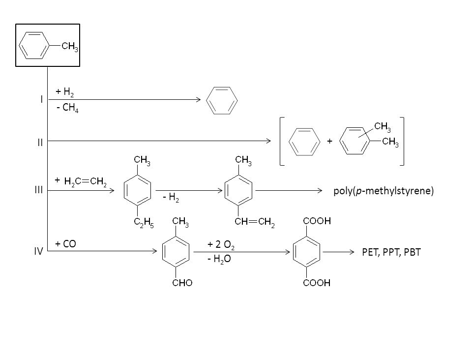 I II IV III + H 2 - CH 4 + + poly(p-methylstyrene) - H 2 + 2 O 2 + CO PET, PPT, PBT - H 2 O