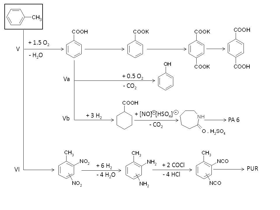V VI + 1.5 O 2 - H 2 O - CO 2 + 0.5 O 2 + 3 H 2 + [NO] [HSO 4 ] PA 6 Va Vb PUR + 2 COCl - 4 HCl + 6 H 2 - 4 H 2 O - CO 2