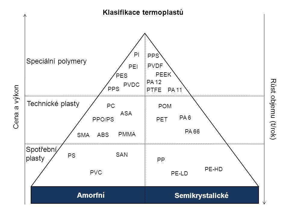 Semikrystalické Amorfní Cena a výkon Růst objemu (t/rok) Speciální polymery Technické plasty Spotřební plasty PI PPS PES PEI PVDC PEEK PTFE PVDF PA 11