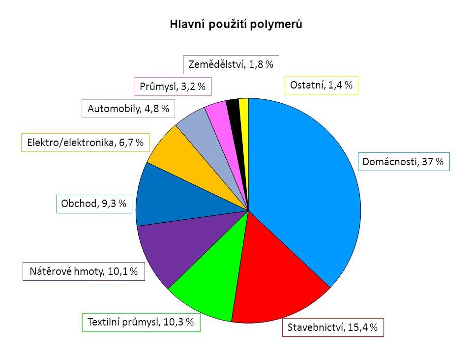 Hlavní použití polymerů Elektro/elektronika, 6,7 % Ostatní, 1,4 % Zemědělství, 1,8 % Průmysl, 3,2 % Automobily, 4,8 % Obchod, 9,3 % Nátěrové hmoty, 10