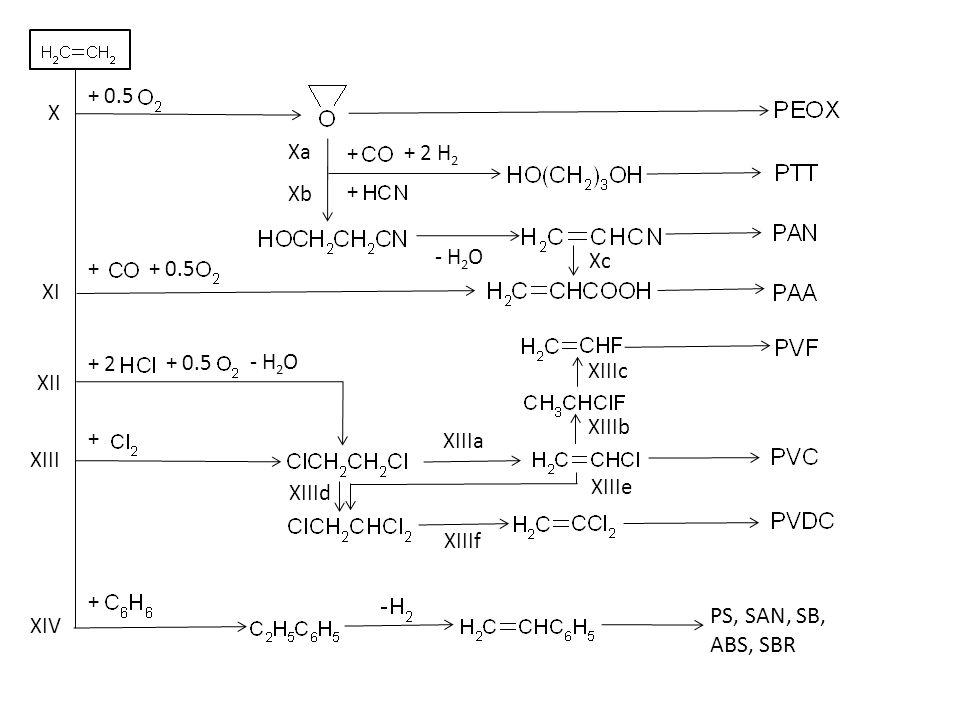 [I][I] (II) [IV] III VI (V) (VII) VIII [IX] X CR PVC PVF PAN PVAC, etc.